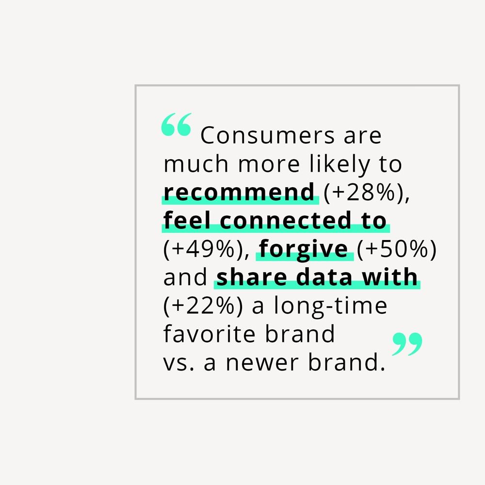 """consumers are much more likely to recommend, feel connected to, forgive, and share data with a long-time favorite brand vs. a new brand"""