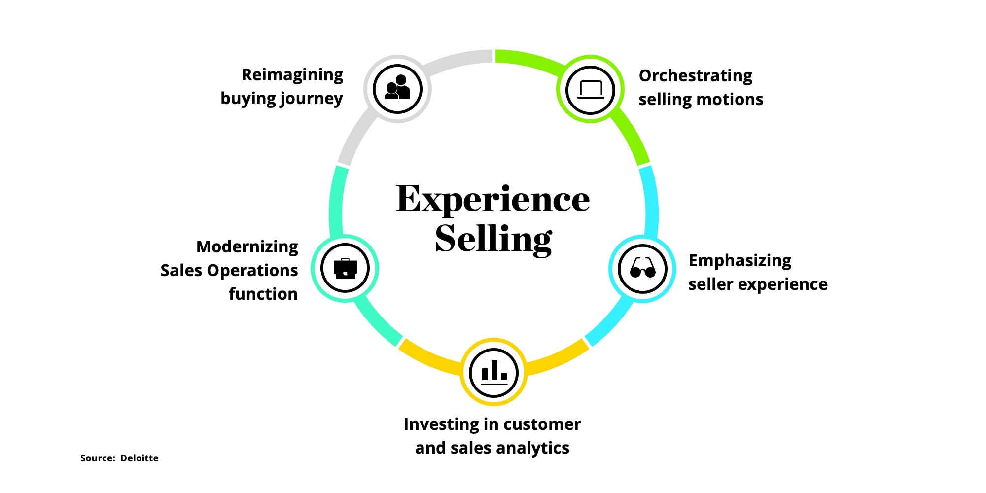 5 steps to sales transformation