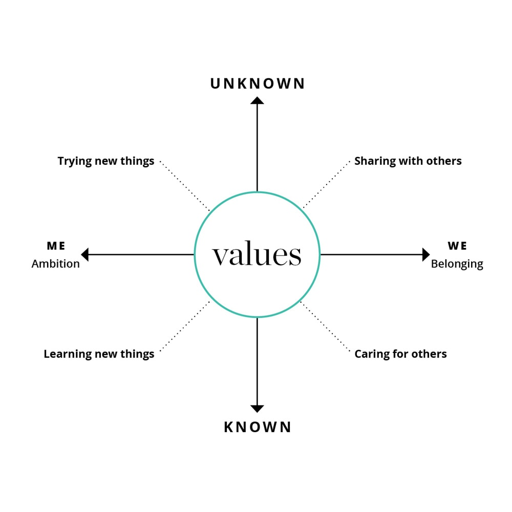 values compass image